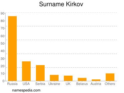 Surname Kirkov