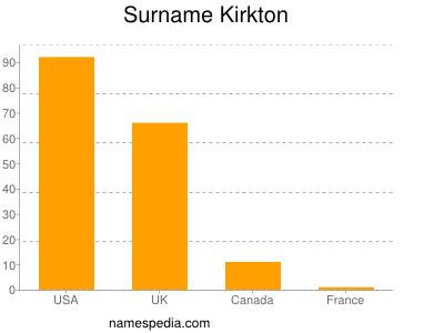 Surname Kirkton