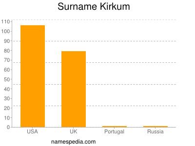Surname Kirkum