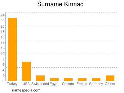 Surname Kirmaci