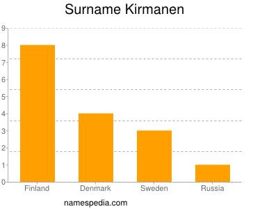 Surname Kirmanen