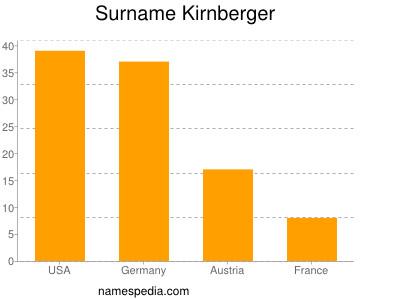 Surname Kirnberger