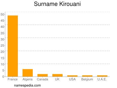 Surname Kirouani