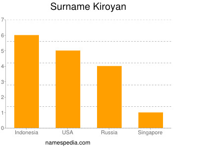 Surname Kiroyan