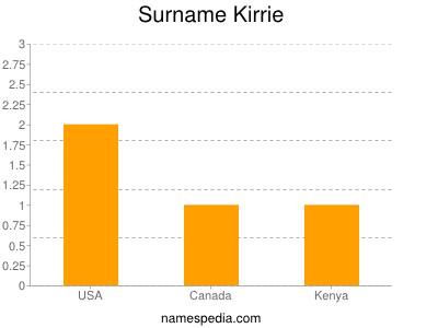 Surname Kirrie