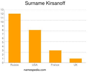 Surname Kirsanoff