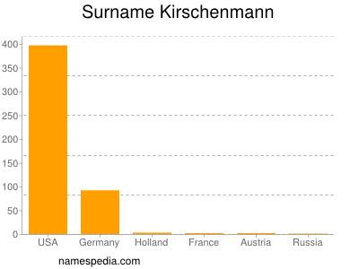 Surname Kirschenmann