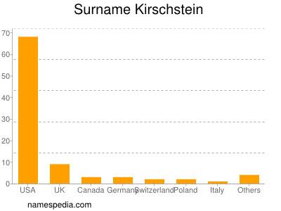 Surname Kirschstein