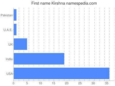 Given name Kirshna