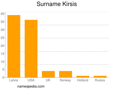 Surname Kirsis