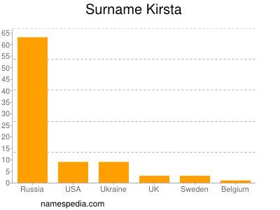 Surname Kirsta