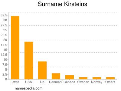 Surname Kirsteins
