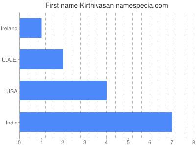 Given name Kirthivasan