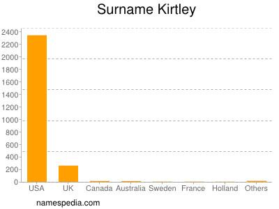 Surname Kirtley