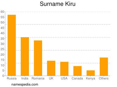 Surname Kiru