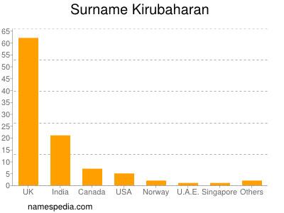 Surname Kirubaharan
