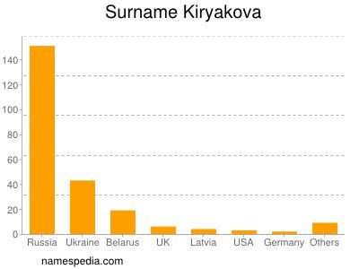 Surname Kiryakova