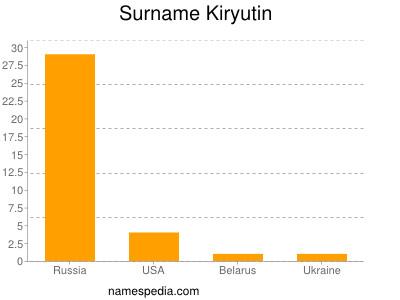 Surname Kiryutin
