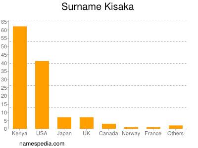 Surname Kisaka