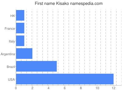 Given name Kisako