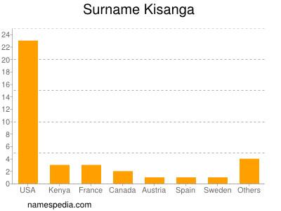 Surname Kisanga