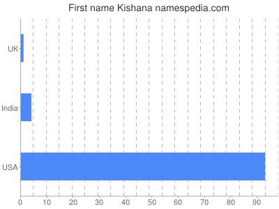 Given name Kishana