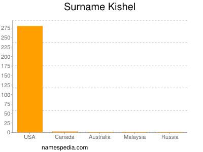 Surname Kishel