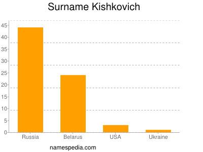 Surname Kishkovich