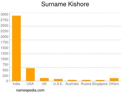 Surname Kishore