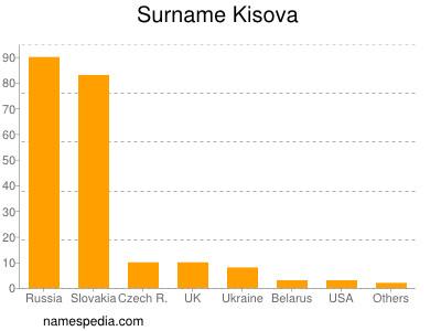 Surname Kisova
