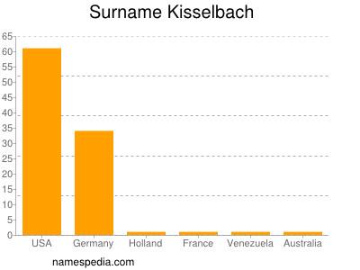 Surname Kisselbach