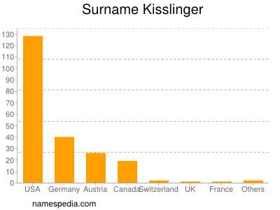 Surname Kisslinger