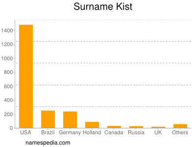Surname Kist