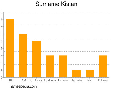 Surname Kistan