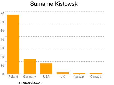 Surname Kistowski