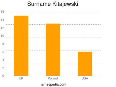 Surname Kitajewski