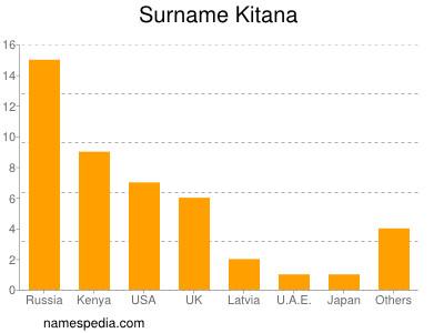 Surname Kitana