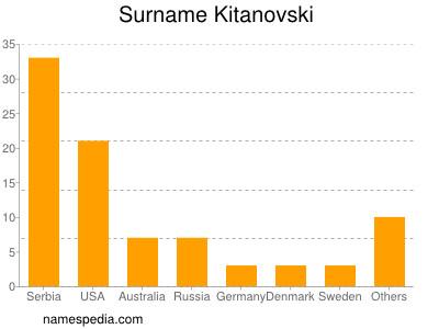 Surname Kitanovski
