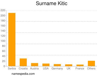 Surname Kitic