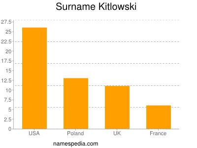 Surname Kitlowski