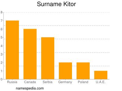Surname Kitor