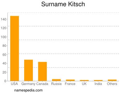 Surname Kitsch