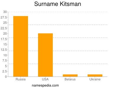 Surname Kitsman