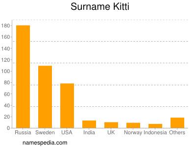 Surname Kitti