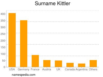 Surname Kittler