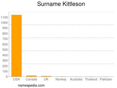 Surname Kittleson
