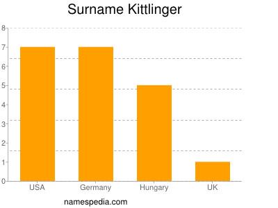 Surname Kittlinger