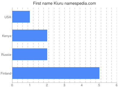 Given name Kiuru