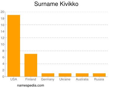 Surname Kivikko