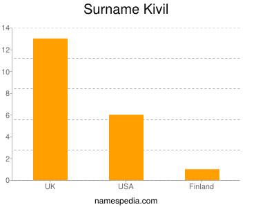 Surname Kivil